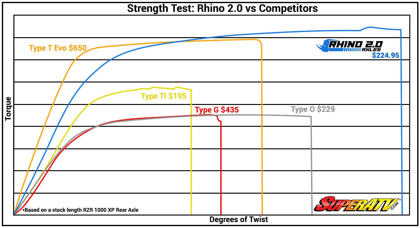 Rhino 2 Axle Test Comparison