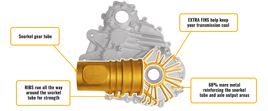 Diagram showing the key features of a SuperATV Billet Transmission Case.