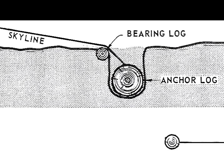Diagram of the Deadman Anchor Method