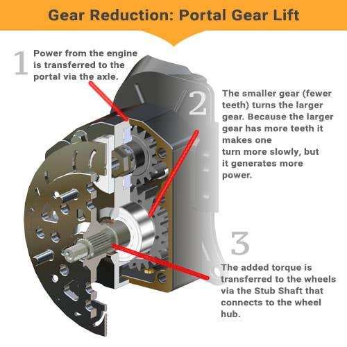 Diagram of internal gear structure for portal gear lifts